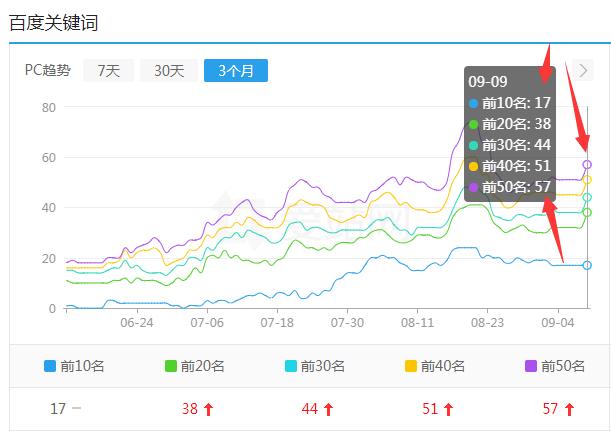 广州网站建设seo排名案例(增加版)