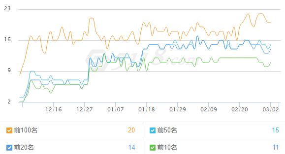 会计事务所网站seo分析报告案例